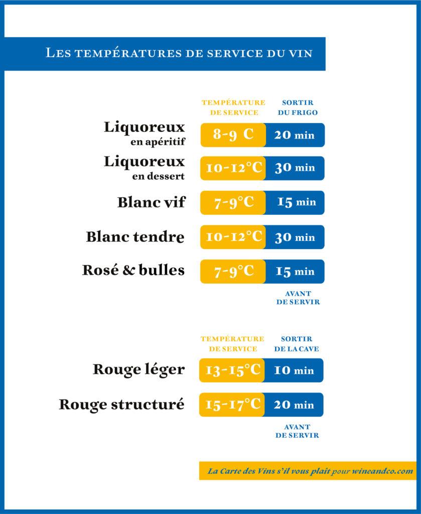 Les températures de service du vin !